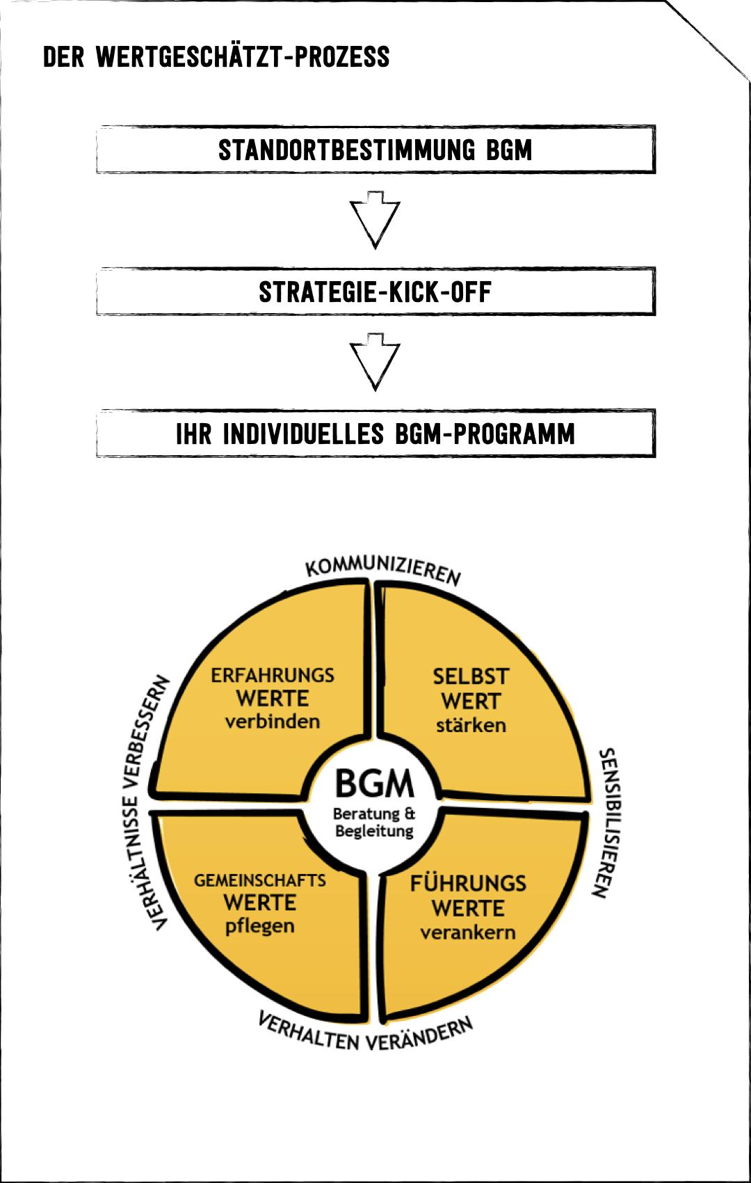 Der WERTGESCHÄTZT Prozess Erstens. Standortbestimmung. Pfeil zeigt nach unten. Zweitens. Strategie-Kick-off. Pfeil zeigt nach unten. Drittens. Wählen Sie Ihr individuelles Programm. Gelber runder Kreis mit vier Feldern. Feld eins. Erfahrungswerte verbinden. Feld zwei. Selbstwert stärken. Feld drei. Führungswerte verankern. Feld vier. Gemeinschaftswerte pflegen. Übergeordnetes Feld in der Mitte. BGM Beratung und Begleitung. Um den runden Kreis stehen die Begriffe Kommunizieren, Sensibilisieren, Verhalten verändern und Verhältnisse verbessern.